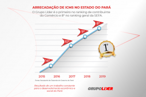 O Grupo Líder é o primeiro no ranking de contribuinte do Comércio no ranking da SEFA